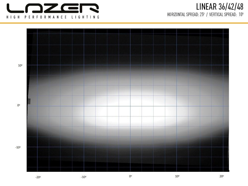 linear_36_42_48_light_distribution