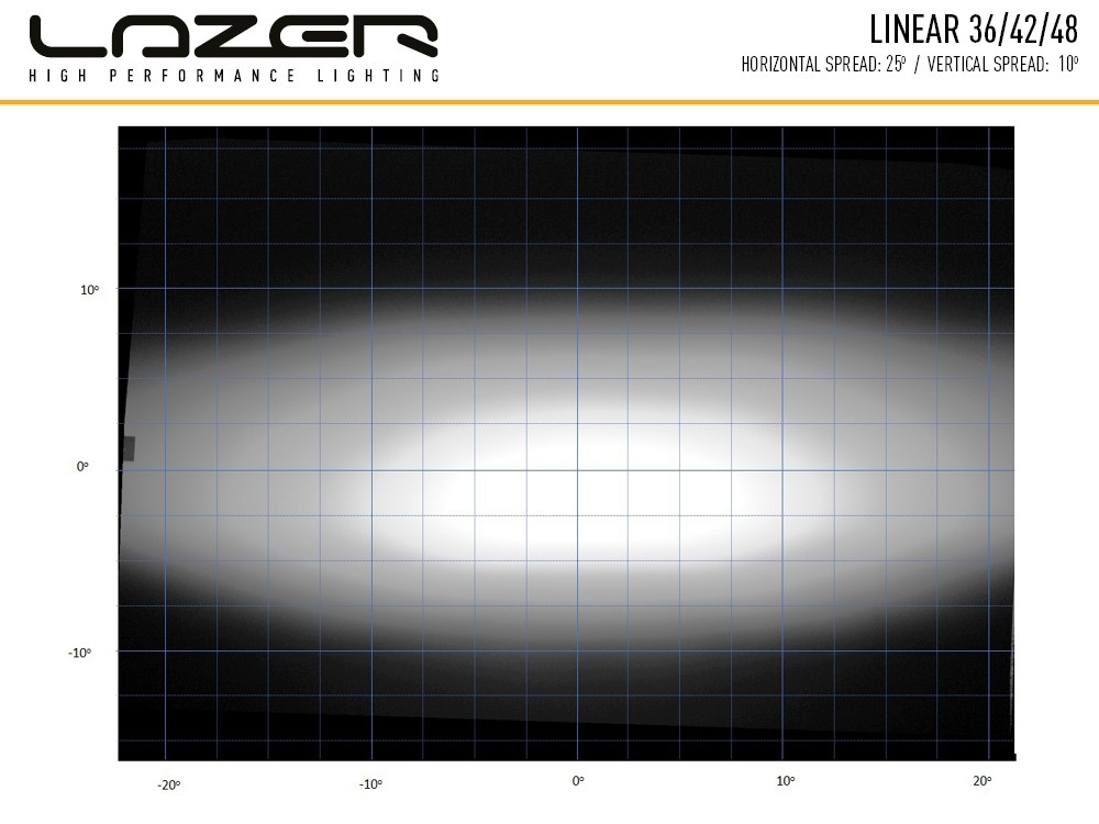 linear_36_42_48_light_distribution_2
